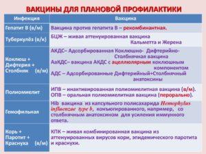 Высокая температура на АКДС
