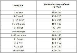 Прививки и низкий гемоглобин
