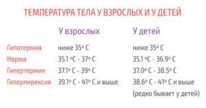 Температура у ребенка 35,5