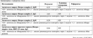 Расшифровка анализа на герпес 1 типа