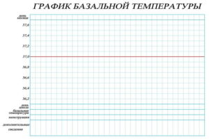 График базальной температуры онлайн