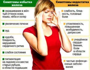 Плохое самочувствие, повышенный гемоглобин, пониженное давление