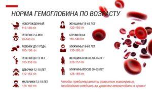 Повышенное железо в крови при нормальном уровне гемоглобина