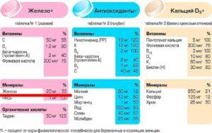 Прием железа, магния, кальция при беременности
