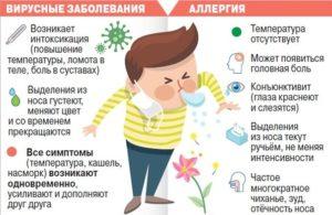 Лямблиоз: кашель и аллергия