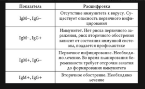 Анализы lgg lgm