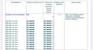 Количественный анализ на ВПЧ