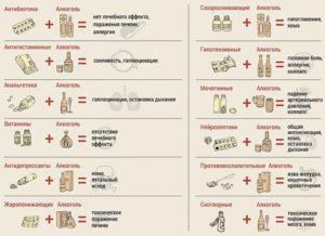 Можно ли глазные капли антибиотики совмещать с алкоголем?