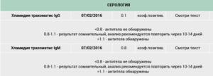 Завышение показателя АТ к chlamydia trahomatis IgA