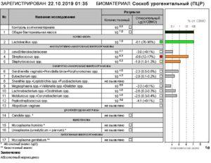 Анализ на фемофлор 16 расшифровка