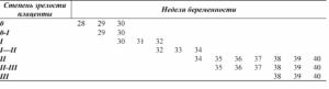 Степень зрелости плаценты 1 21-22 недели