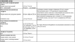 Уменьшение дозы дюфастона при беременности