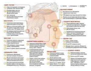 Болит голова в области макушки справа