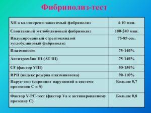 Сильно повышен 12а зависимый фибринолиз