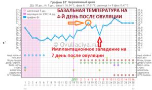 Держится температура 37.5 около 2х месяцев после чистки замершей беременности?