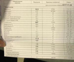 Список анализов для гематолога