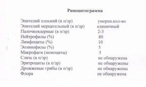 Риноцитограмма взрослые расшифровка