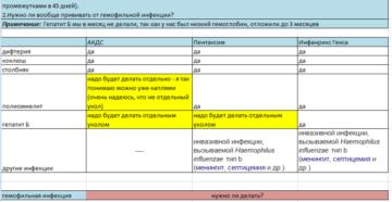 Акдс или пентаксим