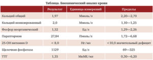 Анализ крови на кальций, фосфор и витамин Д
